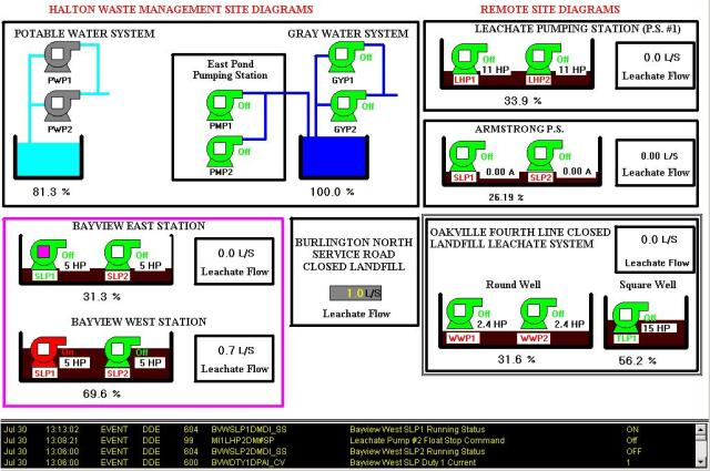 Typical landfill SCADA screen - Halton